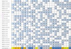 LOTOFÁCIL - PALPITES, ESTATÍSTICAS E RESULTADOS: Lotofácil 1430 :Estatísticas, análise e sugestões