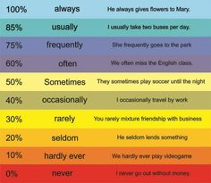 Frequency Adverbs - English grammar