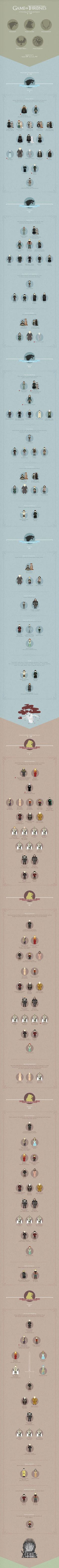 The most helpful Game of Thrones infographic of all time.