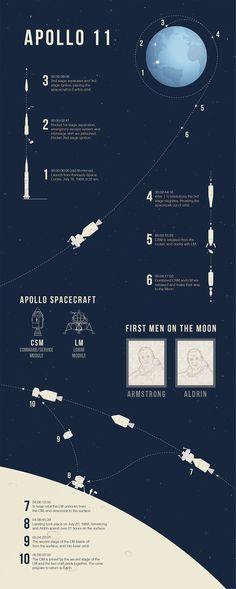 How the Eagle Landed: Apollo an Infographic Guide Programa Apollo, Apollo Rocket, Constellations, Apollo Spacecraft, Nasa Spacex, Apollo 11 Moon Landing, Apollo Space Program, Apollo Missions, Apollo 11 Mission