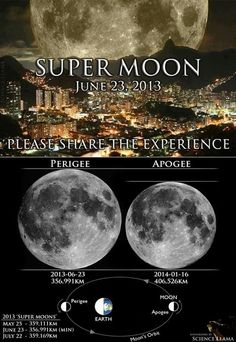 The largest of this year's supermoons will occur on June 23, within 22 minutes of the Moon's perigee on the same day. June's supermoon coincides with the Moon's closest approach to Earth until August 10, 2014. Finally, July's full Moon will rise on July 22, one day after that month's lunar perigee.