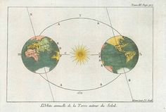 """""""L'Orbite annuelle de la Terre autour du Soleil"""" Hand-colored copper etching by Jakob Conrad Back Frankfurt on the Main, ca. 1760 Original antique print  For a 30% discount enter MAPS30 at chekout This print from the French edition. About same time as the German edition. The sun hub of """"our"""" galaxy. On the left """"the Antique Maps, Antique Prints, Galaxy Map, Tropic Of Capricorn, House Map, Zodiac Constellations, Frankfurt, Hand Coloring, Old World"""