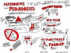 Méthodes et modèles pédagogiques - Educavox