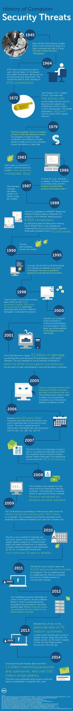 History of Computer Security Threats - Do you fancy an infographic? There are a lot of them online, but if you want your own please visit http://www.linfografico.com/prezzi/ Online girano molte infografiche, se ne vuoi realizzare una tutta tua visita http://www.linfografico.com/prezzi/