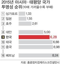 [단독] '국가 대개조' 헛구호… '부패국' 오명 못벗어 : 네이버 뉴스