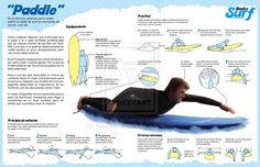 Paddle Surf Infografia by ~TetsuyaKenshi on deviantART