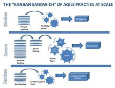 The Kanban Sandwich: A Bite-Size Recipe for Agile Work Flows at Scale