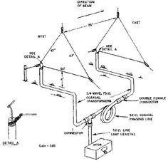 ham antenna building antenna dimension chart comms. Black Bedroom Furniture Sets. Home Design Ideas