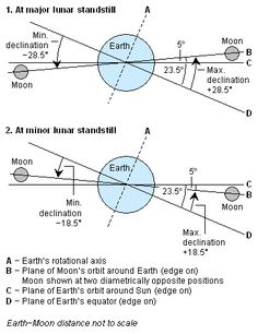 The moon's monthly northerly and southerly extremes in our sky are sometimes called lunar standstills.  As measured from the center of the Earth, this will be the first time in the 21st century (2001-2100) that the moon at its southernmost point for the month will swing less than 19o south of the Earth's equator. And nearly two weeks later – on April 5 – the moon at its northernmost point will swing less than 19o north of the Earth's equator for the first time this century.