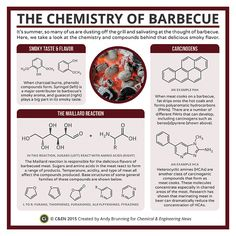 Periodic Graphics: The Chemistry Of Barbecue | July 13, 2015 Issue - Vol. 93 Issue 28 | Chemical & Engineering News