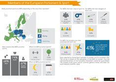 Members of the European Parliament & #Sport via @Kantar Media  #UE #MEP #Infographic  cc @European Parliament