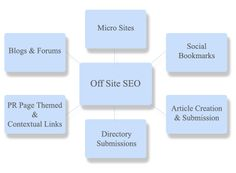 Once you have your website up and running, it can be easy to plateau in the search engine results if you are not constantly working on off-site SEO services. Link-building and satellite blogging, for example, are ongoing services that require time and effort to implement. Even if your website is completely accessible by the search engine spiders, you will have a hard time moving up on the results page if you skimp on off-site SEO services.