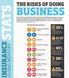 Aon's Australian Risk Survey Took the pulse of 380 organisations, to gain an insight into what they rate as their biggest risks in how much these risks are likely to cost them, and how the insurance industry is – or isn't – protecting them. Insurance Business, Insurance Broker, Gain, Online Business, Insight, Infographic, Organizations, Infographics, Visual Schedules