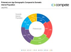 Pinterest Age Demographics