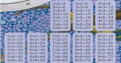 Ezzel az egyszerű trükkel könnyedén meg fogja tudni tanulni a gyerkőc a szorzótáblát. Vége az áttanult szünidőknek! Physics Formulas, All Kids, Kids Fun, Kids Corner, Math Activities, Kids And Parenting, Teaching Kids, Helpful Hints, 4x4