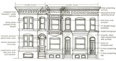 architectural styles represented in LeDroit Park: Washington row house | #DC