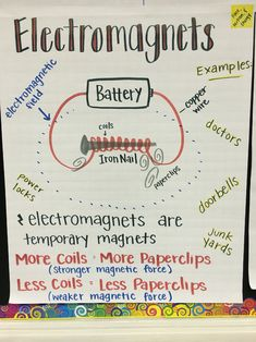Electromagnets Anchor Chart