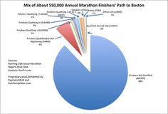 What Percent of Marathon Finishers Go On to Run the Boston Marathon?
