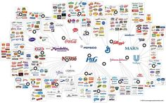 This quite interesting infographic shows the 10 main companies filling supermarket shelves: