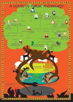 Norse Mythology Infographic