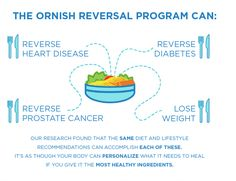 Ornish Nutrition includes foods that are rich in powerful anti-cancer, anti-heart-disease and anti-aging properties. Eat better and feel better! Dr Ornish, Reversing Heart Disease, Cardiac Rehabilitation, Cancer Research Uk, Brain And Heart, Going Vegetarian, Prostate Cancer, Plant Based Diet, For Your Health