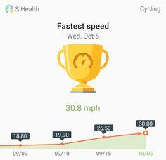 Wow! 30.8 mph