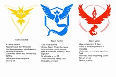 "disloyalorderofaquabuffaloes: ""tag yourself as a pokemon go team "" Team Valor! Pokemon Go Teams Leaders, Pokemon Go Team Valor, Play Pokemon, Pokemon Funny, Gotta Catch Them All, Catch Em All, Pokemon Go Team Instinct, Nerd Geek, Just In Case"
