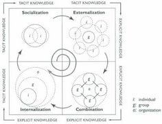 Knowledge Management Spiral.