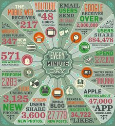 ¿Cuánta información se crea en Internet cada minuto?