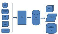 Sql Server Integration Services, Business Intelligence Tools, Dimensional Analysis, Bi Tools, Microsoft Sql Server, Platforms, Technology, Models, Tech