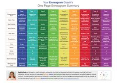 One page Enneagram summary from Your Enneagram Coach, Beth McCord.