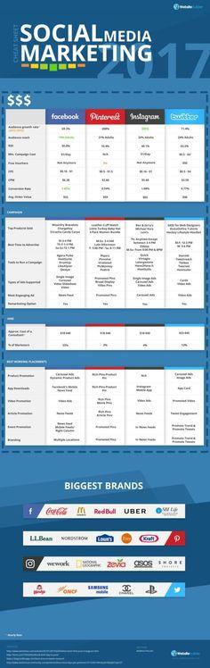 Social Media Marketing Cheat Sheet 2017 (Infographic) #socialmedia #socialmediainfographic #smm
