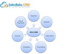SalesBabu Edu CRM - Convert More number of Students Enquiries into Admissions - SalesBabu Business Solutions Pvt. Sales Crm, Chemical Industry, Lab Equipment, Counseling, Online Business, Students, Number, Education, Onderwijs