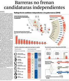 Barreras no frenan candidaturas independientes.  14/04/16
