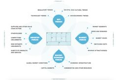 business model environment for potentially #disruptive threats