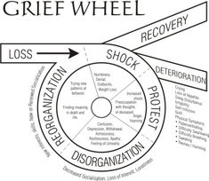 The Grief Wheel #grief #bearevement