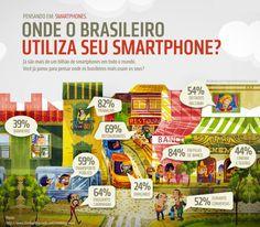 Onde o brasileiro utiliza seu smartphone?