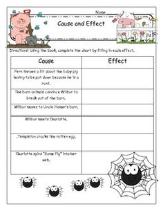 Charlotte's Web Motivating and Comprehensive Novel Unit - Mary Cummings - TeachersPayTeachers.com-Cause and Effect