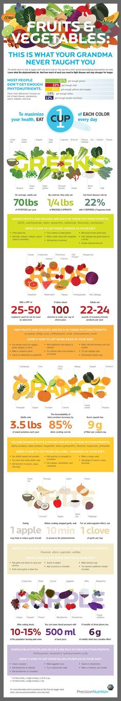 This Infographic Shows the Phytonutrients You Need to Stay Healthy (Aim for 1 cup from each color group everyday)