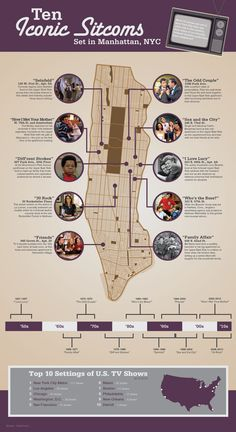 This infographic features 10 of the most popular US sitcoms in history with a setting in Manhattan, NYC. It shows which neighborhood each series was l