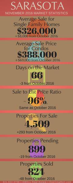 November 2016 Sarasota Real Estate Market Statistics - DwellingWell.com