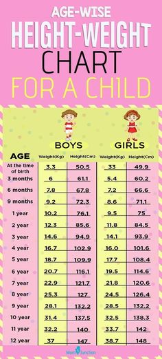However this growth disparity among children of the same age is quite common. But if you are still worried about your childs height and weight then we bring you here a height-weight chart based on your kids age to help you out. Hight And Weight Chart, Height To Weight Chart, Height And Weight, Age Height Chart, Kids Height Chart, Child Weight Chart, Weight Charts For Women, Weight Chart For Children, Charts For Kids