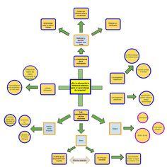 Check out my Gliffy Diagram: Presentación de educación a distancia  2