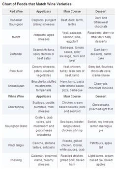 """Food and Wine Chart . . . . do you pair based on what """"goes with"""" what? Or, do you throw this out the window?"""