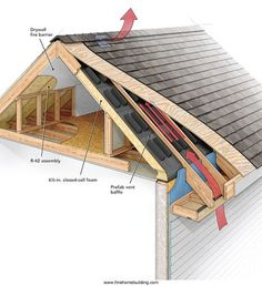I live in New England where ice dams are a common problem, which is to say improper roof venting is a common problem. Roof-wrecking ice dams aren't the only reason to make sure a roof is properly...