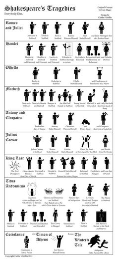 """An infographic that keeps track of all of Shakespeare's deaths for you. Cam Magee and Caitlin S. Griffin created a infographic that crosses Shakespeare with the people from bathroom signs. It shows every death from the tragedies, plus one of the most famous stage directions ever, from The Winter's Tale: """"Exit, pursued by a bear."""""""