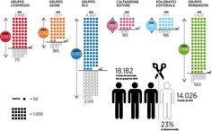 Gruppi Editoriali: il taglio del personale in tre grafici. #editoria #media #lavoro