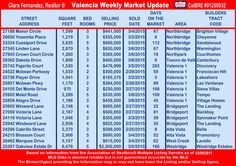 Valencia Weekly Real Estate Market Update 3-9-2015