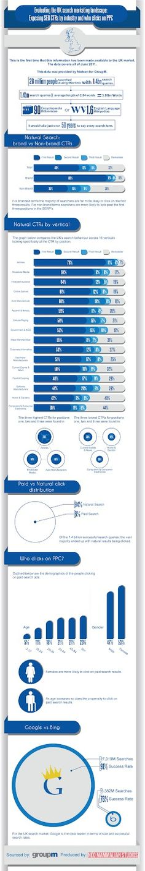 Risultati organici VS PPC in un'infografica SEO