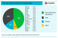 """""""China accounts for 24% of the world's connected devices, with 261.3 M active smart phones and tablets."""""""